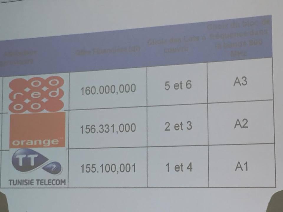 Classement des 3 operateurs par prix de licences